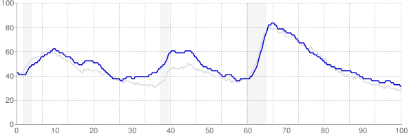 Washington monthly unemployment rate chart from 1990 to January 2020